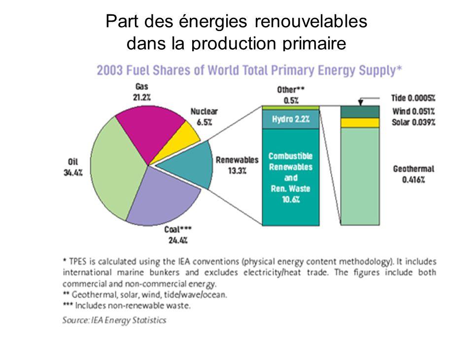 Part des énergies renouvelables dans la production primaire