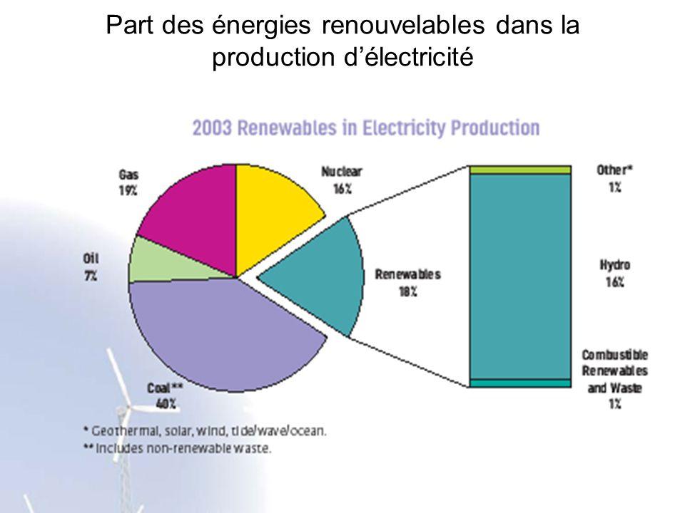 Part des énergies renouvelables dans la production délectricité