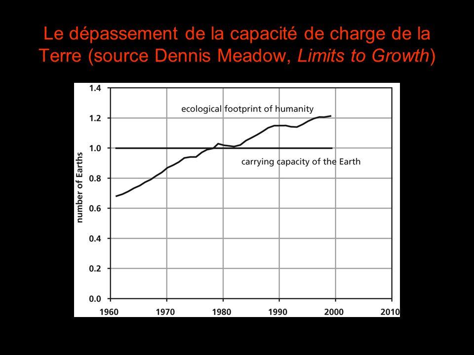 Le dépassement de la capacité de charge de la Terre (source Dennis Meadow, Limits to Growth)