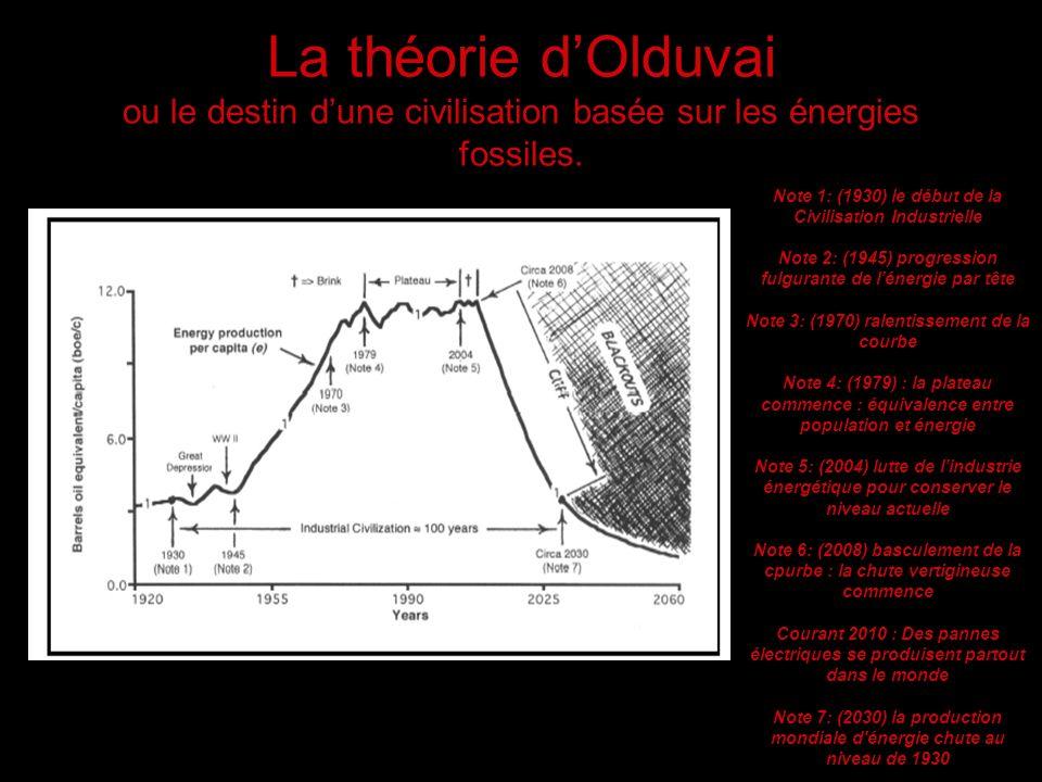 La théorie dOlduvai ou le destin dune civilisation basée sur les énergies fossiles. Note 1: (1930) le début de la Civilisation Industrielle Note 2: (1