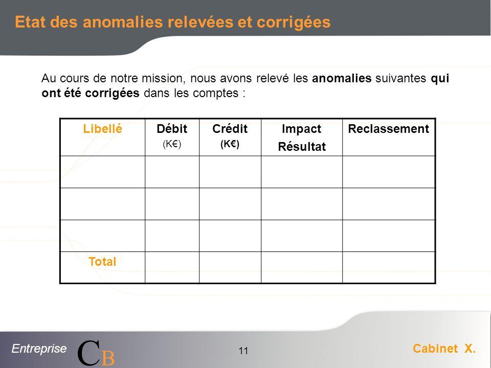 EntrepriseCabinet X. CBCB 11 Etat des anomalies relevées et corrigées LibelléDébit (K) Crédit (K) Impact Résultat Reclassement Total Au cours de notre