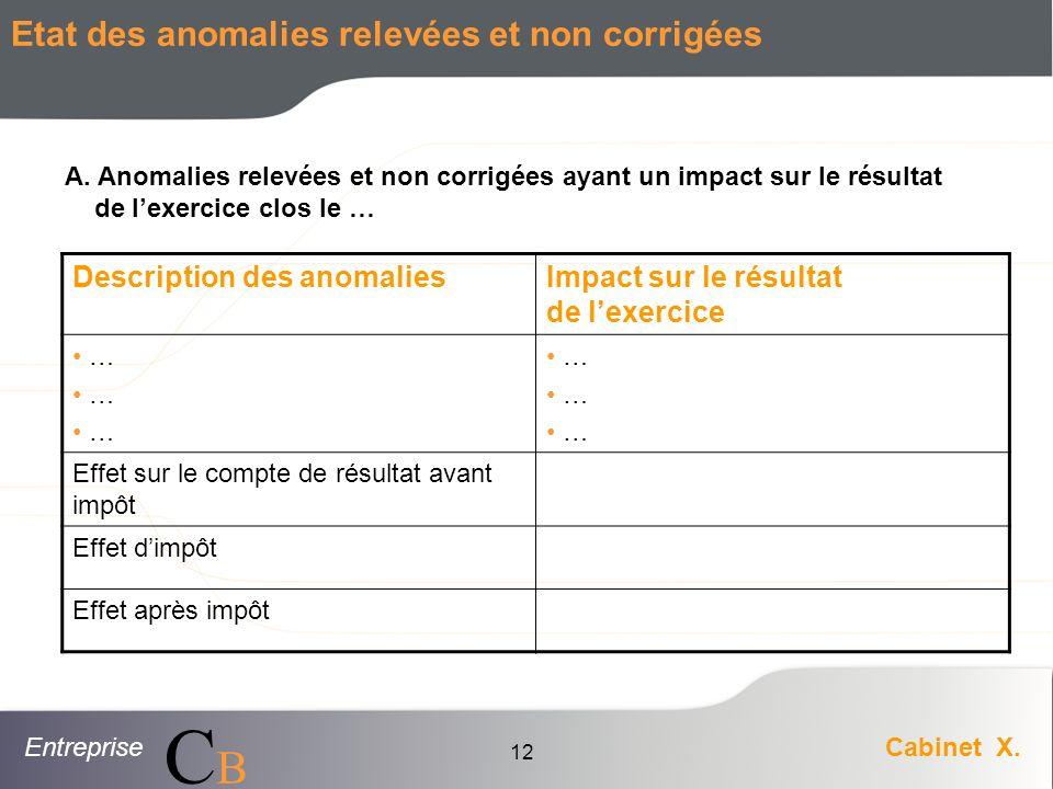 EntrepriseCabinet X. CBCB 12 Etat des anomalies relevées et non corrigées Description des anomaliesImpact sur le résultat de lexercice … Effet sur le