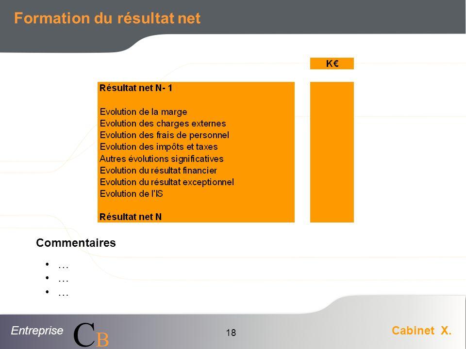EntrepriseCabinet X. CBCB 18 Formation du résultat net Commentaires …