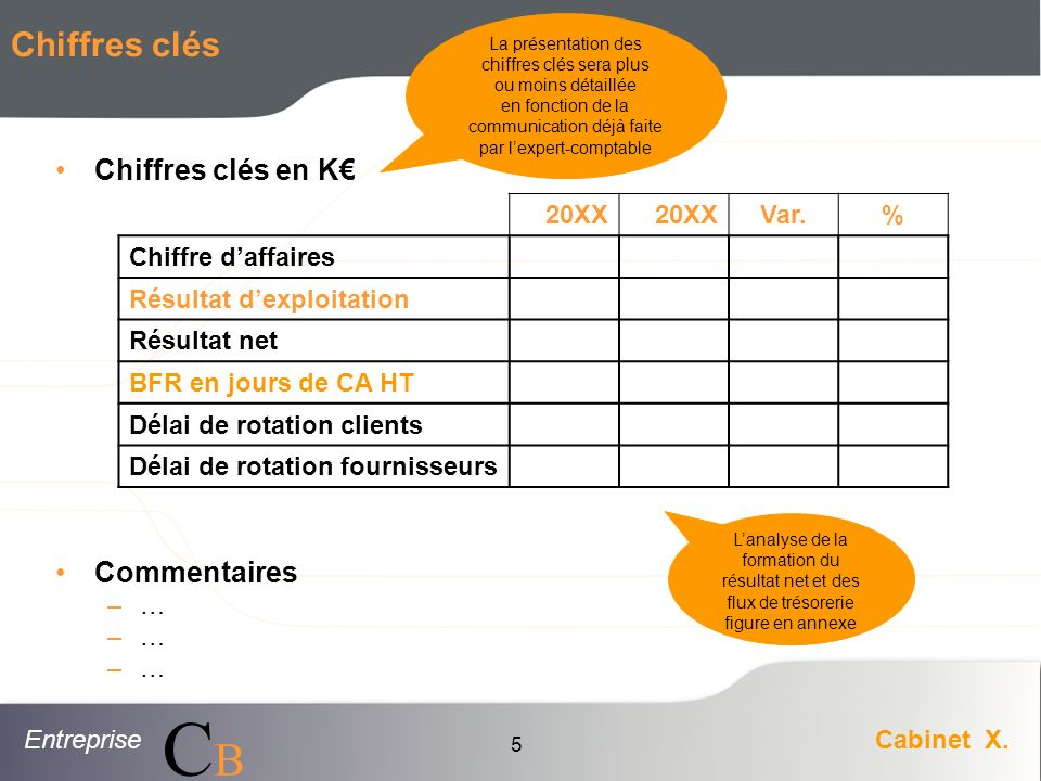 EntrepriseCabinet X. CBCB 5 Chiffres clés Chiffres clés en K Commentaires –… 20XX Var.% Chiffre daffaires Résultat dexploitation Résultat net BFR en j