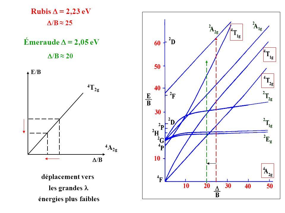 Émeraude = 2,05 eV Rubis = 2,23 eV vert bleu rouge vert Sensibilité maximale de lœil dans le vert