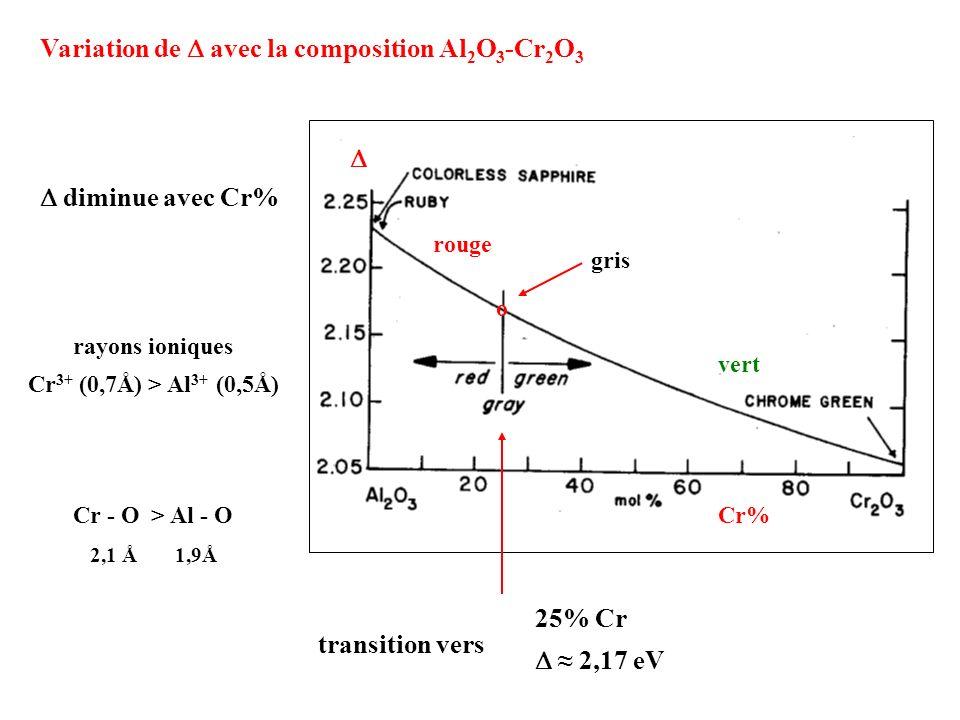 Alexandrite (1830) Cr 3+ / BeAl 2 O 4 = 2,17 eV jaunebleu transmission rouge + vert La couleur dépend de léclairage BeAl 2 O 4 = chrysobéryl