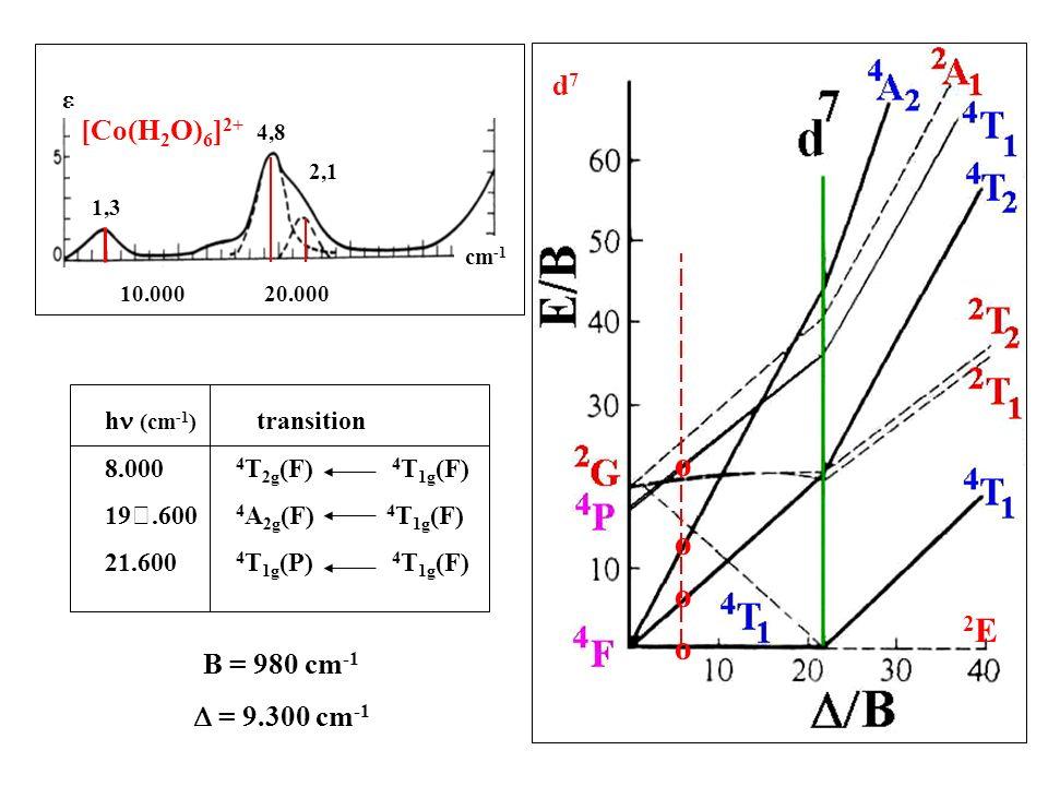Spectre optique de Co 2+ en symétrie Oh 19.600 cm -1 UV 21.6008.000 = 1,3 = 4,8 = 2,1 3 bandes h (cm -1 ) transition 8.000 1,3 4 T 2g (F) 4 T 1g (F) 19.600 4,8 4 A 2g (F) 4 T 1g (F) 21.600 2,1 4 T 1g (P) 4 T 1g (F)