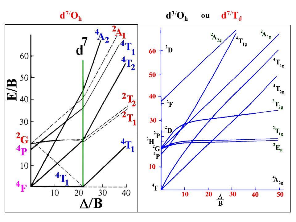 2 bandes visibles h (cm -1 ) transition 5.800 64 4 T 1 (F) 4 A 2 15.000 520 4 T 1 (P) 4 A 2 B = 730 cm -1 = 3.200 cm -1 d 7 /Td = d 3 /Oh o o 3.200 cm -1 64 520