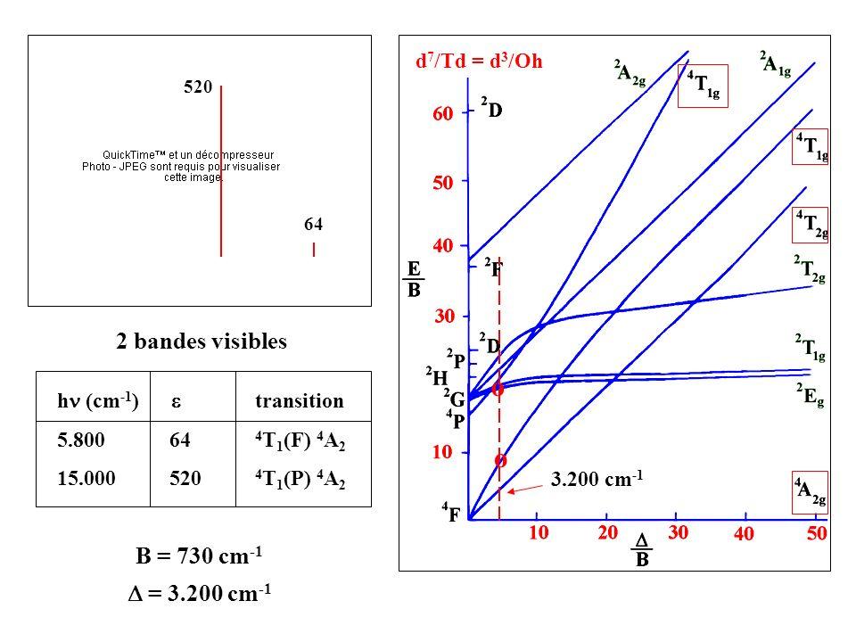 Très forte absorption entre 500 et 700 nmbleu intense = 520 600 nm Bleu de cobalt Symétrie Td pas de centre dinversion i