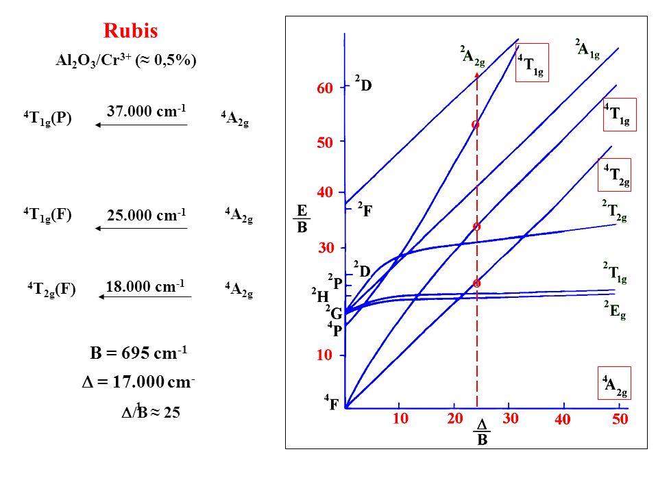 Rubis Al 2 O 3 /Cr 3+ ( 0,5%) Cr 3+ 3d 3 rouge = 14 = 15 bleu cm -1 18.000 25.000 = 14 h = 18.000 cm -1 = 15 h = 25.000 cm -1 h = 37.000 cm -1 4 T 1g (P) 4 A 2g 4 T 2g (F) 4 A 2g 4 T 1g (F) 4 A 2g vert-jaune violet UV