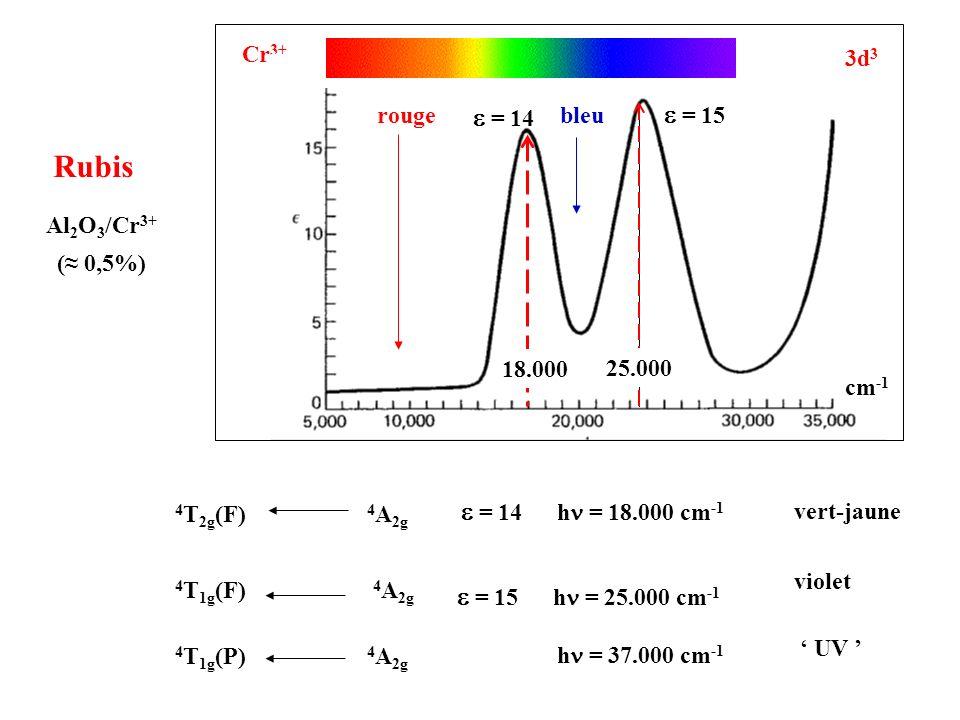Rubis rouge avec une légère teinte violette Cr 3+ 3d 3 rouge = 14 = 15 bleu 407 nm = violet cm -1 18.000 25.000 556 nm = vert-jaune Rubis Al 2 O 3 /Cr 3+ ( 0,5%)