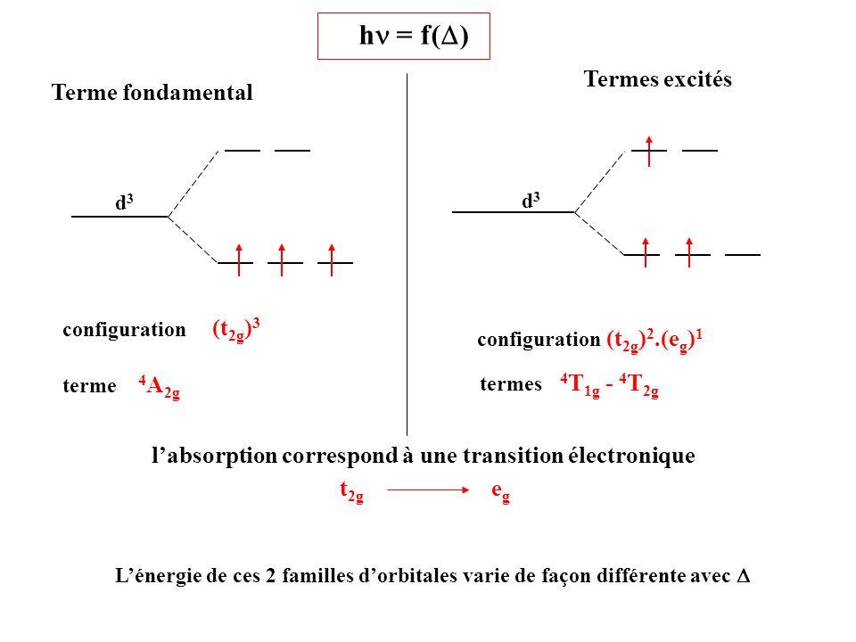 dz2dz2 d x 2 -y 2 d xy d xz d yz t 2g egeg E E Lénergie de ces 2 familles dorbitales varie de façon différente avec