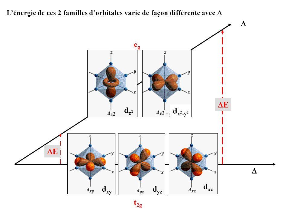 corindon béryl [SiO 4 ] Cr 3+ Rubis - Cr 3+ / Al 2 O 3 Emeraude - Cr 3+ / Be 3 Al 2 Si 6 O 18 Cr O 1,9 Å Cr + - O - - Al 3+ ionicité de la liaison Cr-O 63% = 2,23 eV Cr + - O - - Si 4+ ionicité de la liaison Cr-O 60% = 2,05 eV