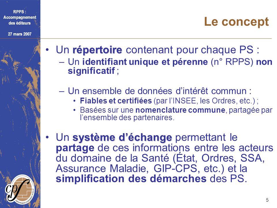 RPPS : Accompagnement des éditeurs 27 mars 2007 5 Le concept répertoireUn répertoire contenant pour chaque PS : –Un identifiant unique et pérenne (n°