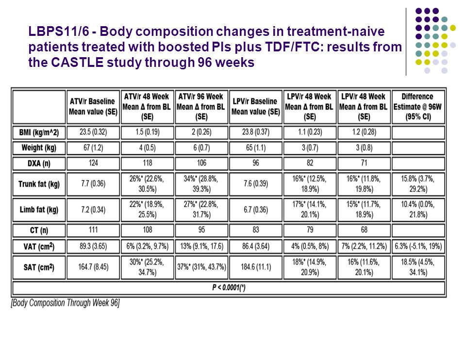 LBPS11/6 - Body composition changes in treatment-naive patients treated with boosted PIs plus TDF/FTC: results from the CASTLE study through 96 weeks