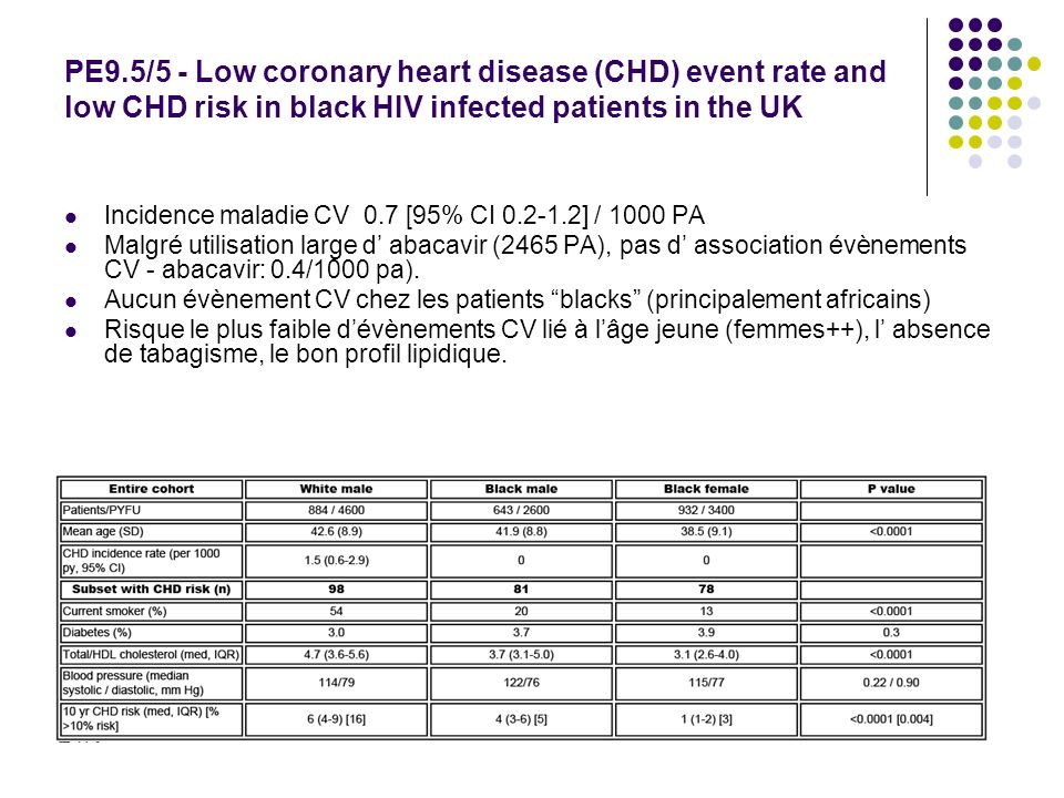 PE9.5/5 - Low coronary heart disease (CHD) event rate and low CHD risk in black HIV infected patients in the UK Incidence maladie CV 0.7 [95% CI 0.2-1.2] / 1000 PA Malgré utilisation large d abacavir (2465 PA), pas d association évènements CV - abacavir: 0.4/1000 pa).