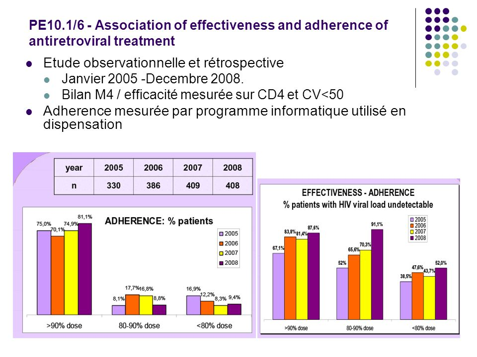 PE10.1/6 - Association of effectiveness and adherence of antiretroviral treatment Etude observationnelle et rétrospective Janvier 2005 -Decembre 2008.