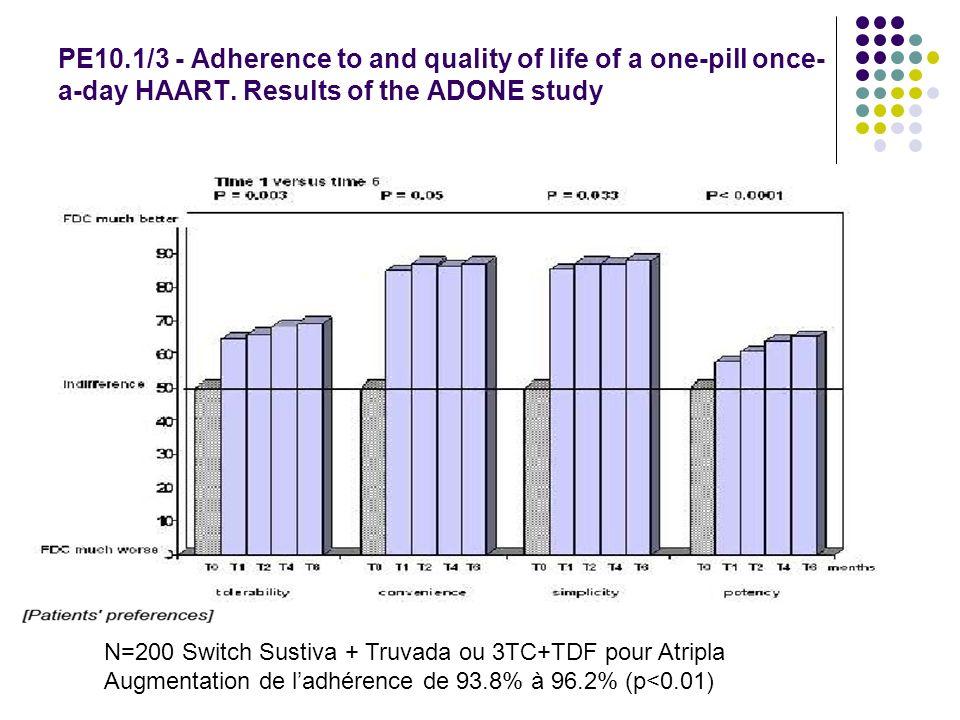 Nouveaux traitements HCV (1) Pas dessais dans la co-infection VIH VHC+++ Anti protéases Telapravir (pris pendant 12w avec peg/Riba) géno 1/naïfs PROVE 1-2: 70% SVR vs 40% dans le groupe contrôle Non répondeurs/rechuteurs PROVE 3: 53% vs 14% Bocepravir Géno 1/naïfs: SVR 75% si ttt 4 semaines avant Peg et ttt 1 an.