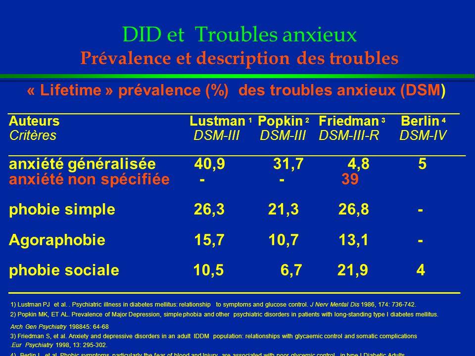DID et Troubles anxieux Prévalence et description des troubles l « Lifetime » prévalence (%) des troubles anxieux (DSM) ______________________________