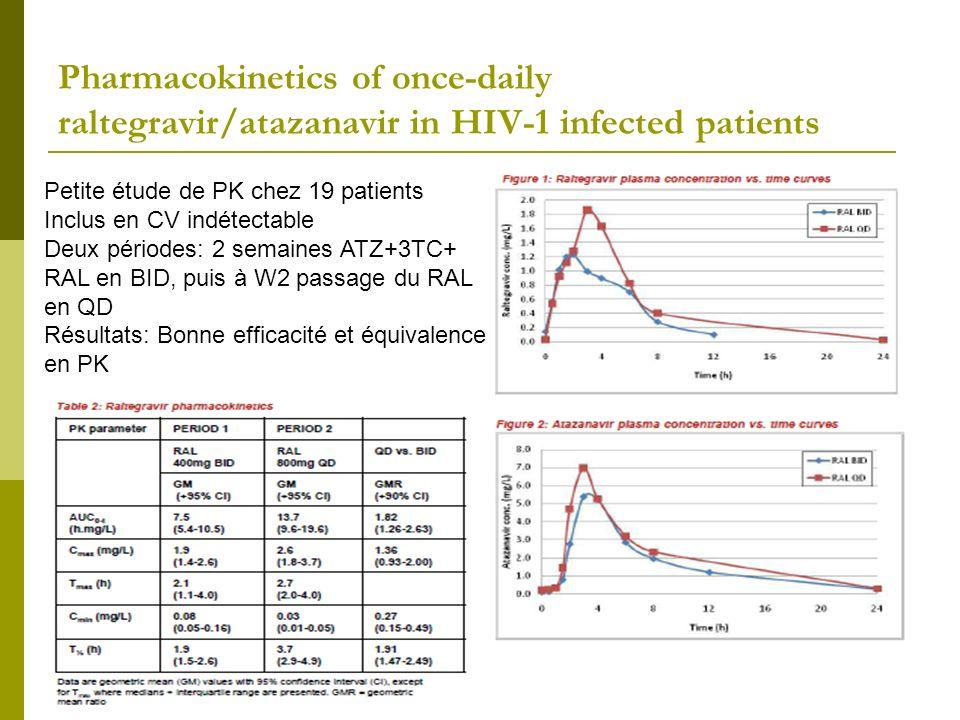 Baseline HIV RNA Ultrasensitive Assay and Viral DNA Predict Rise in Plasma Viral Load in Patients of MONOI- ANRS 136 Trial (DRV/r Monotherapy vs 2 NRTI + DRV/r) La monothérapie DRV/r est associée à un risque plus élevé de rebond de la CV (2 CV consécutives > 50 cpm) à la fois à W48 et 96 Ce risque de rebond est associé à W48: avoir blip à D0 et/ou ne pas avoir US VL<1 cpm à W96: durée dexposition aux ARV plus faible (5.1 ans pour les patients avec rebond versus 8.9 pour les autres patients), CV plus élevée à D0 (4.2 log10 versus 3.9 log10) et difficulté dadhérence (48.5% ont declaré avoir oublié au moins une prise pendant le suivi versus 31.6%)