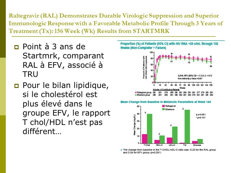 Results from a Single Arm Study of Darunavir/RitonavirPlus Raltegravirin Treatment-Naïve HIV-1-Infected Patients (ACTG A5262) 112 patients naïfs DRV 800/RTV 100 OD + RAL en BID Résultats: Beaucoup déchecs (avec apparition de résistance sur le RAL: 5/25 en échec) si CV initiale > 100 000