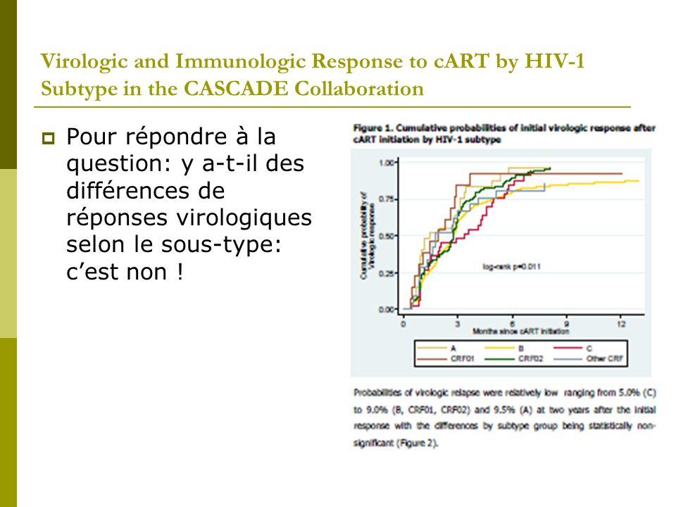 Factors Associated with Low-level HIV-1 RNA between 20 and 50 Copies/mL in Stable Treated Patients Etude faite à Bichat sur les très faibles CV… 5.8% des CV En analyse multivariée, les 2 seuls facteurs associés sont le stade CDC et le fait davoir des « blips »