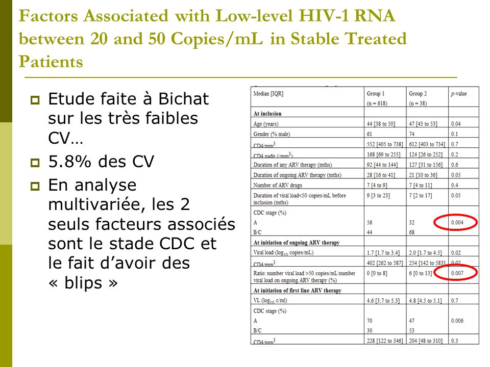Factors Associated with Low-level HIV-1 RNA between 20 and 50 Copies/mL in Stable Treated Patients Etude faite à Bichat sur les très faibles CV… 5.8%