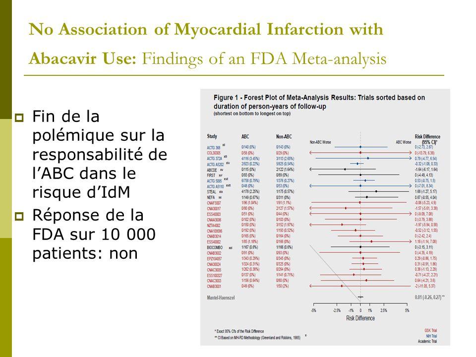 Randomized Comparison of Darunavir/r versus Atazanavir/r on Serum Lipids in HIV-infected Persons on Fully Suppressive Lopinavir/r or Fosamprenavir/r with High Serum Triglycerides Evolution des paramètres lipidiques après un switch de LPV/r ou FOS/r vers ATZ/z ou DRV/r Chez 50 pts en CV 2 g/l Résultats Les TG baissent dans les 2 groupes sans différence ATZ et DRV Pas de baisse du cholestérol…