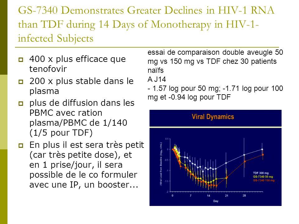 DTG in Subjects with HIV Exhibiting RAL Resistance: Functional Monotherapy Results of VIKING Study Cohort II dolutegravir (DTG, S/GSK1349572), nouvelle anti intégrase, efficace chez les patients déjà résistants à l Isentress