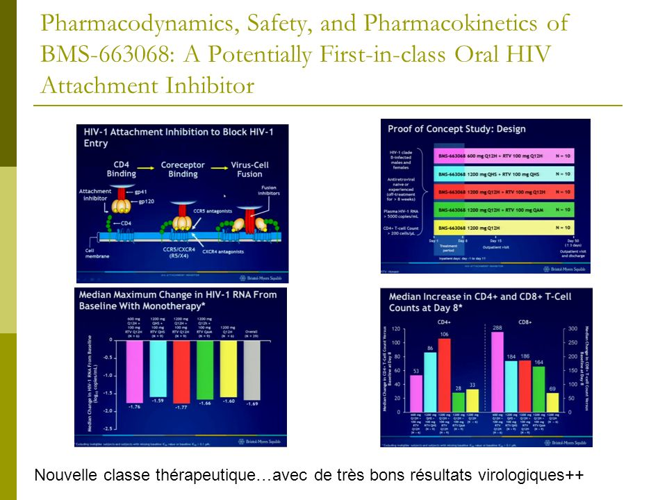 Pharmacodynamics, Safety, and Pharmacokinetics of BMS-663068: A Potentially First-in-class Oral HIV Attachment Inhibitor Nouvelle classe thérapeutique