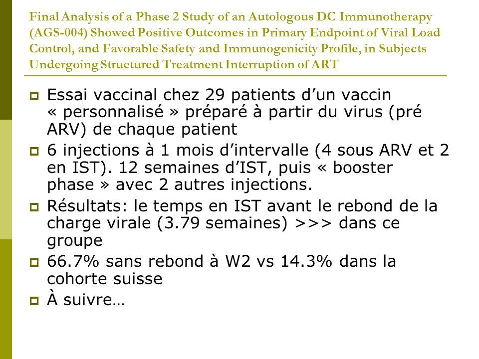 HIV- 1 Tat Epitope Vaccine Immunization Significantly Reduces Viral Load (P=0.008) in ART Free Asymptomatic HIV Infected Subjects Etude randomisée, double aveugle, double placebo dun vaccin synthétique, self-adjuvanting, universal HIV-1 Tat (TUTI-16), 3 injections J0, W4, W12 22 patients VIH+, non traités Résultats: Diminution de la charge virale >>> dans le groupe vaccin / placebo