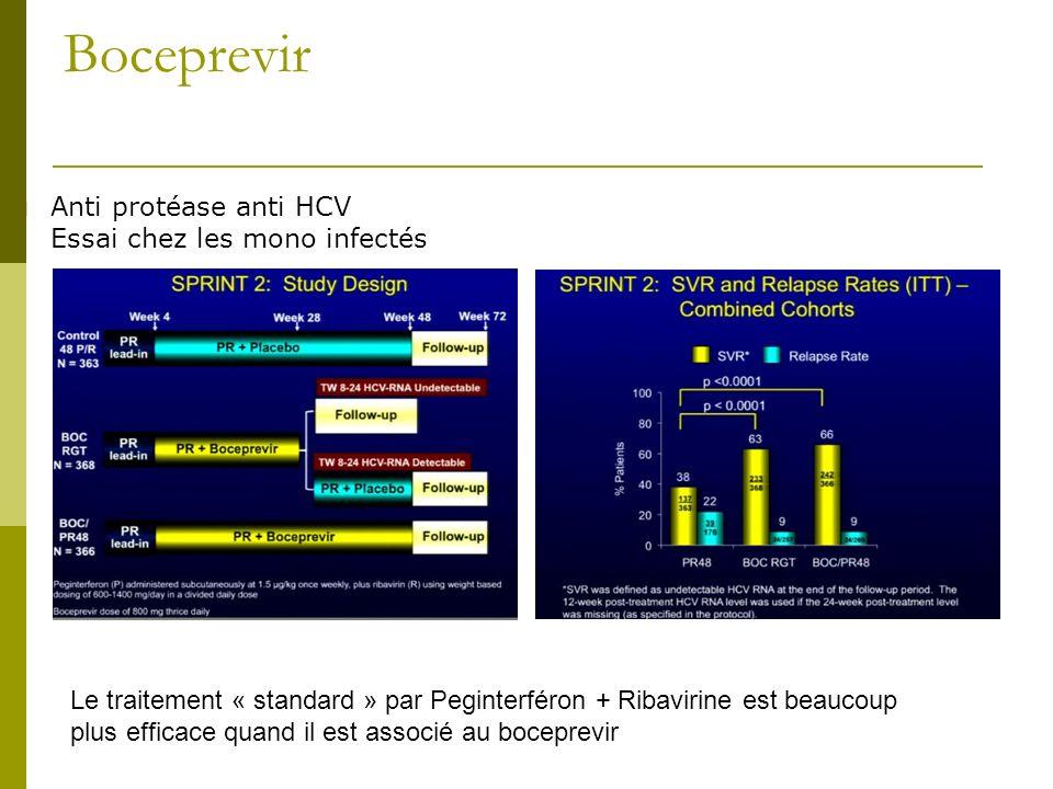 Interim Analysis of a Phase 2a Double-blind Study of TVR in Combination with pegIFN-a2a and RBV in HIV/HCV Co-infected Patients Premier essai chez le co- infecté VIH-VHC Résultats bien meilleurs dans le bras telaprévir Bras ATZ/EFV/pas dARV identiques pas de différence de PK avec ART