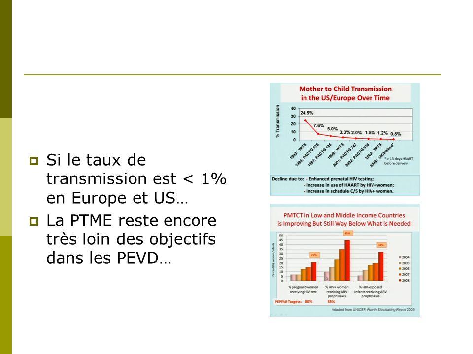 Performance of QuantiFERON-TB Gold for Detecting TB in HIV+ Adults in Sub-Saharan Africa Temprano QFT (Temprano ANRS 12 136) Côte dIvoire 976 patients (77% femmes) /baseline CD4 383/mm3 / CV 4.7 log10 copies/mL 331 (34%) QFT-G positif, 604 (62%) QFT-G négatif, 41 (4%) QFT-G indéterminé 26 (2.7%) patients diagnostic de TB active (pulmonaire 16, disséminée 10, définitif 17, probable 9) Parmi les 26 patients, 22 (84.6%) QFT-G positive, 1 (3.8%) QFT-G négatif, et 3 (11.5%) QFT-G indéterminé 950 autres patients, 309 (32.5%) QFT-G positif, 603 (63.4%) QFT-G négatif, et 38 (4.0%) QFT-G indéterminé QFT-G spécificité, sensitivité, valeur prédictive positive et valeur prédictive négative pour le diagnostic dune TB active étaient respectivement 67.0%, 88.2%, 4.5%, and 99.7% Conclusions: Chez les patients VIH+ originaire dAfrique sub saharienne, un test QFT positif ne permet pas de confirmer une tuberculose active, bien quun test négatif soit en faveur dune exclusion du diagnostic.
