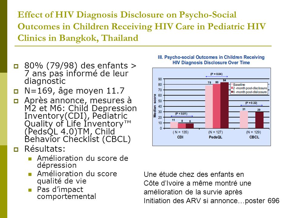 Effect of HIV Diagnosis Disclosure on Psycho-Social Outcomes in Children Receiving HIV Care in Pediatric HIV Clinics in Bangkok, Thailand 80% (79/98)