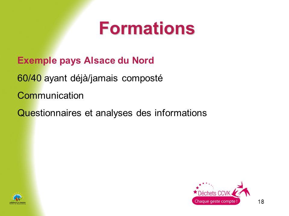 18 Formations Exemple pays Alsace du Nord 60/40 ayant déjà/jamais composté Communication Questionnaires et analyses des informations