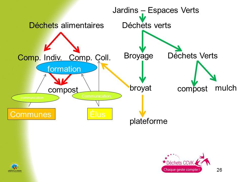 26 Déchets alimentairesDéchets verts Comp. Indiv.Comp. Coll. BroyageDéchets Verts broyatmulch Jardins – Espaces Verts compost plateforme formation Com