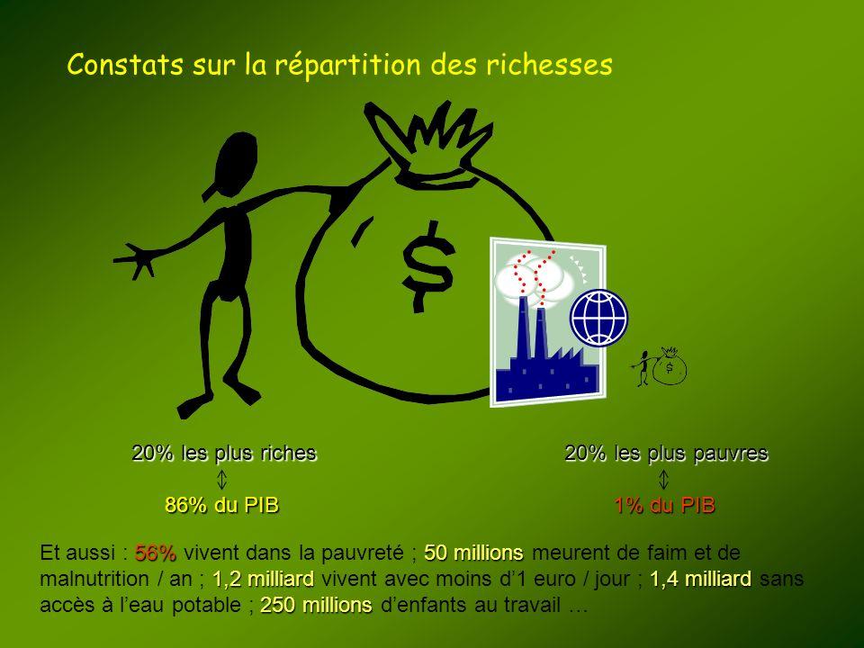 Constats sur la répartition des richesses 20% les plus riches 86% du PIB 20% les plus pauvres 1% du PIB 56%50 millions 1,2 milliard1,4 milliard 250 mi