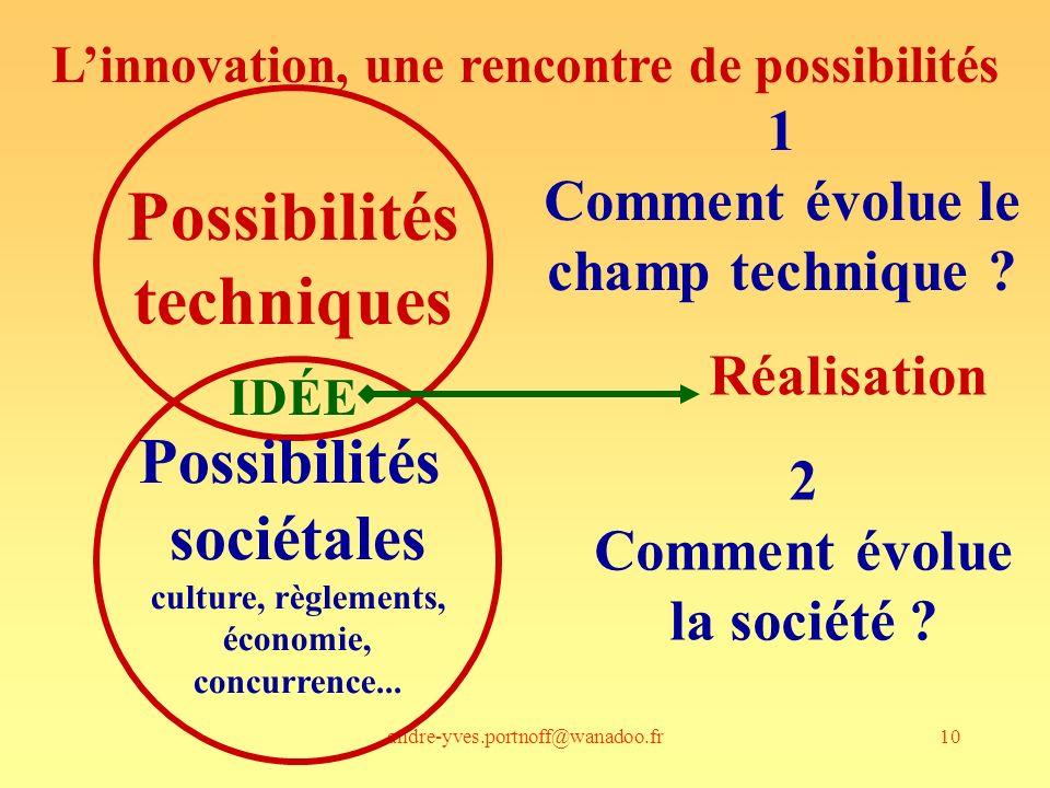 andre-yves.portnoff@wanadoo.fr10 Linnovation, une rencontre de possibilités Possibilités techniques Possibilités sociétales culture, règlements, écono