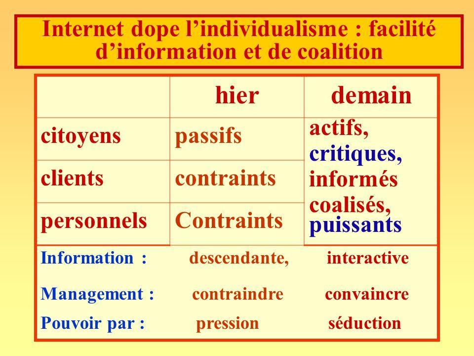 andre-yves.portnoff@wanadoo.fr103 Internet dope lindividualisme : facilité dinformation et de coalition hierdemain citoyenspassifs actifs, critiques,