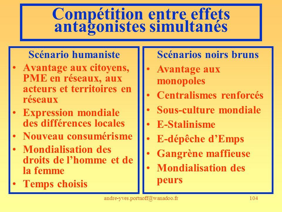 andre-yves.portnoff@wanadoo.fr104 Compétition entre effets antagonistes simultanés Scénario humaniste Avantage aux citoyens, PME en réseaux, aux acteu