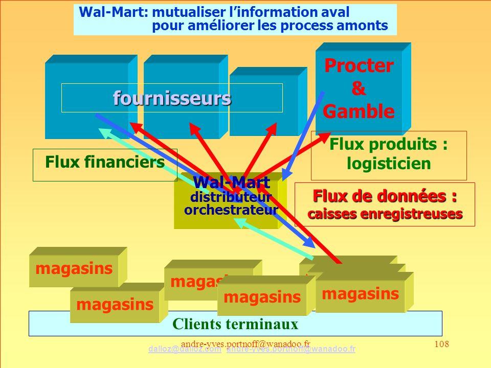 andre-yves.portnoff@wanadoo.fr108 Clients terminaux Procter & Gamble magasins Flux produits : logisticien Flux financiers Flux de données : caisses enregistreuses Wal-Mart distributeur orchestrateur magasins fournisseurs Wal-Mart: mutualiser linformation aval pour améliorer les process amonts dalloz@dalloz.comdalloz@dalloz.com andre-yves.portnoff@wanadoo.frandre-yves.portnoff@wanadoo.fr