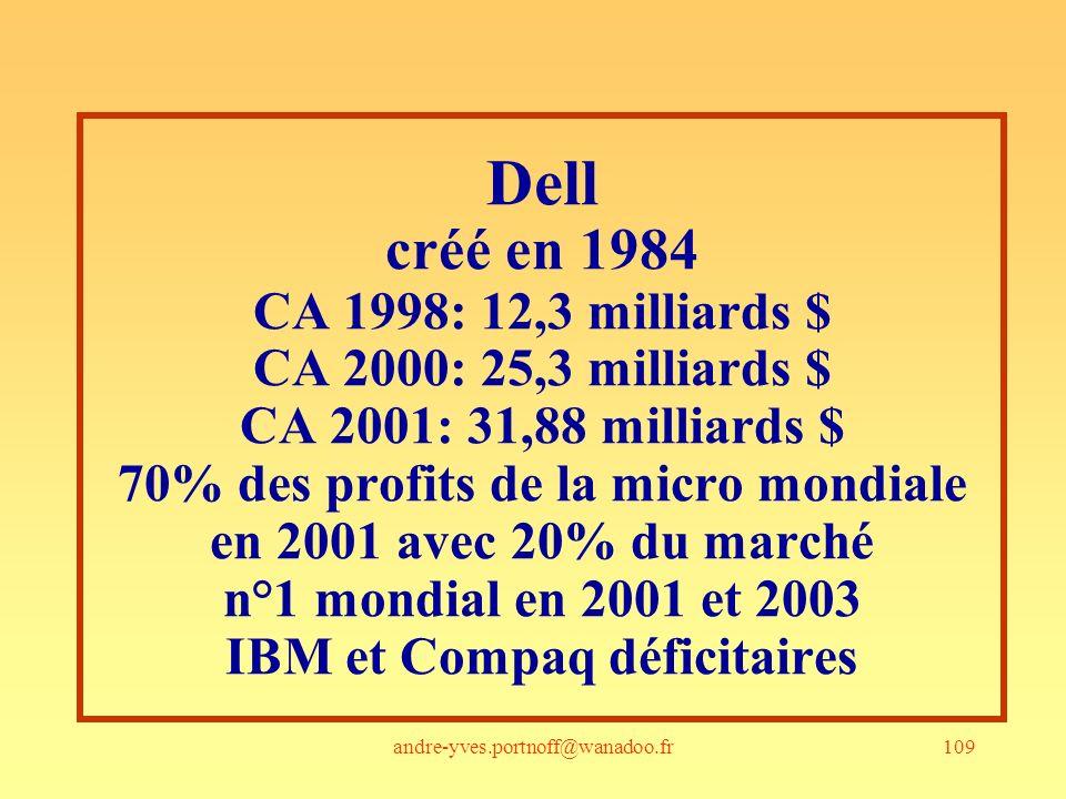109 Dell créé en 1984 CA 1998: 12,3 milliards $ CA 2000: 25,3 milliards $ CA 2001: 31,88 milliards $ 70% des profits de la micro mondiale en 2001 avec 20% du marché n°1 mondial en 2001 et 2003 IBM et Compaq déficitaires