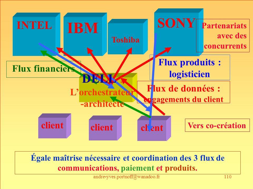 andre-yves.portnoff@wanadoo.fr110 IBM INTEL Toshiba SONY client Flux produits : logisticien Flux financiers Flux de données : engagements du client DE