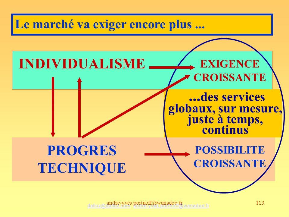 andre-yves.portnoff@wanadoo.fr113 INDIVIDUALISME PROGRES TECHNIQUE... des services globaux, sur mesure, juste à temps, continus EXIGENCE CROISSANTE PO