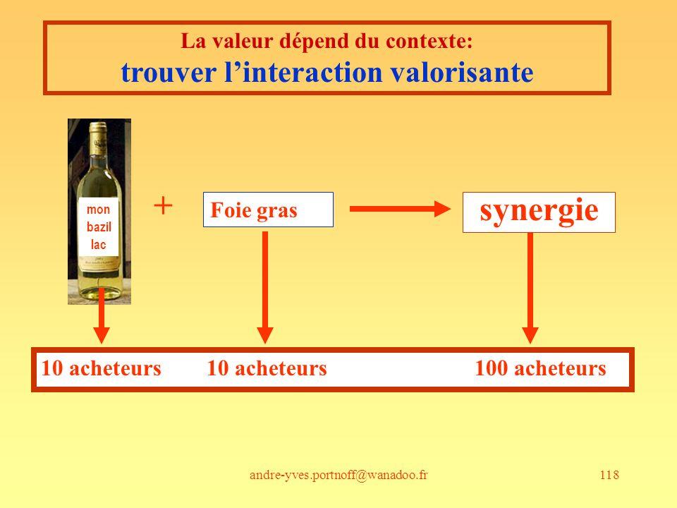 andre-yves.portnoff@wanadoo.fr118 La valeur dépend du contexte: trouver linteraction valorisante Foie gras + 10 acheteurs 10 acheteurs 100 acheteurs s