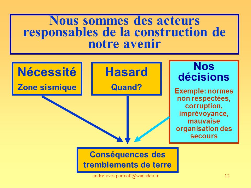 andre-yves.portnoff@wanadoo.fr12 Nous sommes des acteurs responsables de la construction de notre avenir Nécessité Zone sismique Hasard Quand? Nos déc