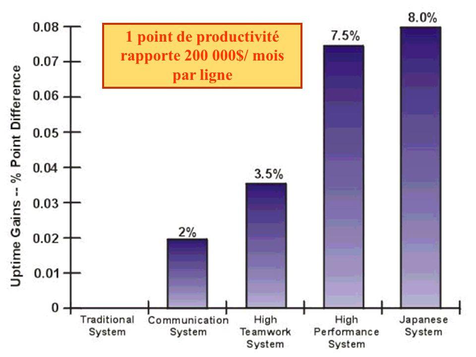 andre-yves.portnoff@wanadoo.fr126 1 point de productivité rapporte 200 000$/ mois par ligne