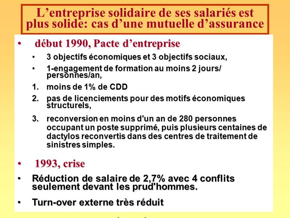 andre-yves.portnoff@wanadoo.fr127 Lentreprise solidaire de ses salariés est plus solide: cas dune mutuelle dassurance début 1990, Pacte dentreprise dé