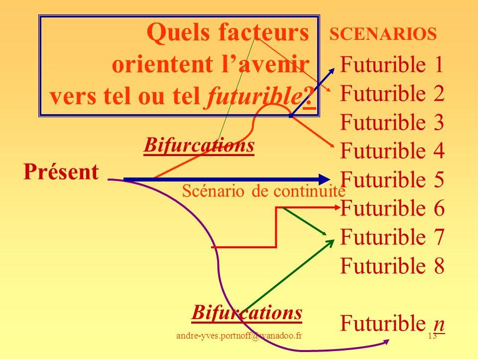 andre-yves.portnoff@wanadoo.fr13 Présent Futurible 1 Futurible 2 Futurible 3 Futurible 4 Futurible 5 Futurible 6 Futurible 7 Futurible 8 Futurible n B