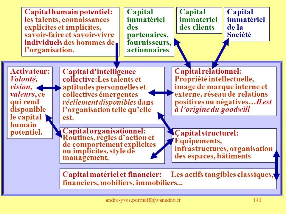andre-yves.portnoff@wanadoo.fr141 Activateur: Volonté, vision, valeurs, ce qui rend disponible le capital humain potentiel. Capital humain potentiel: